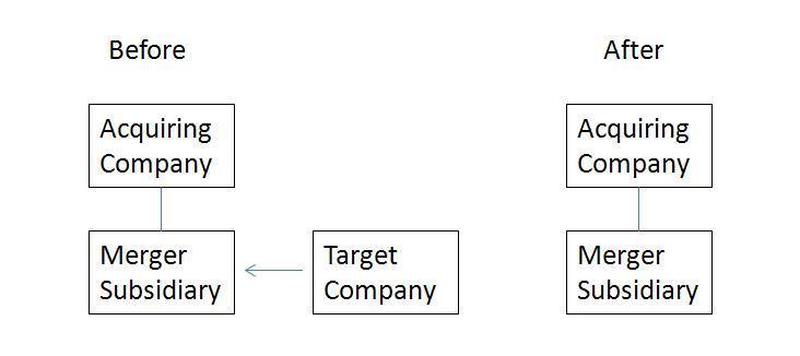 Forward Triangular Merger Diagram