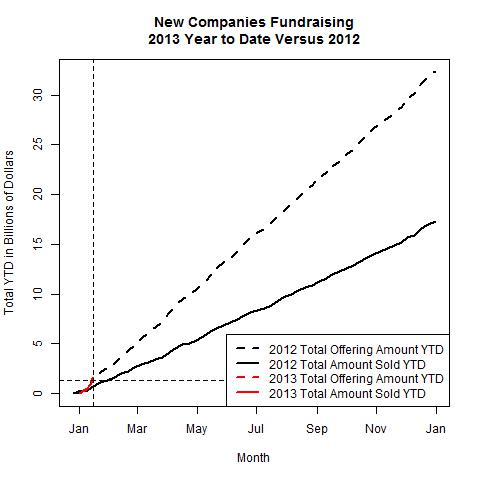 New Companies 2013 Versus 2012 as of 2013-01-14