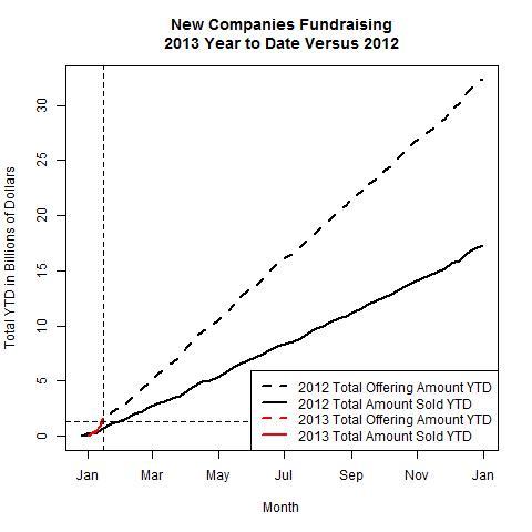 New Companies 2013 Versus 2012 as of 2013-01-14