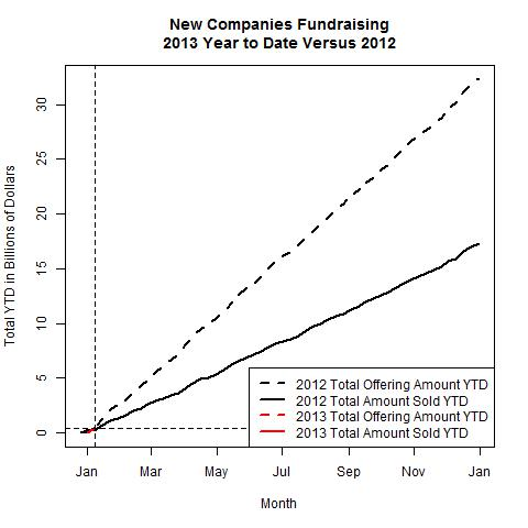 New Companies 2013 Versus 2012 as of 2013-01-07