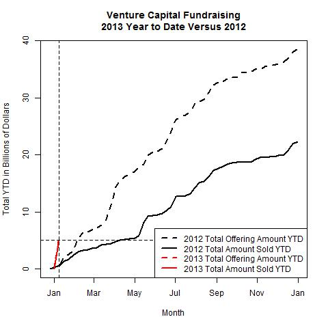 Venture Funds 2013 Versus 2012 as of 2013-01-07