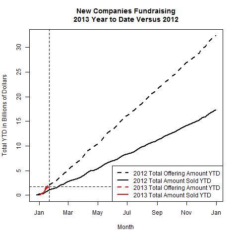 New Companies 2013 Versus 2012 as of 2013-01-21