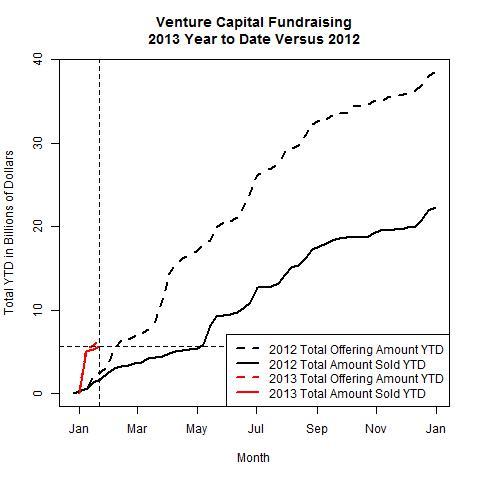 Venture Funds 2013 Versus 2012 as of 2013-01-21