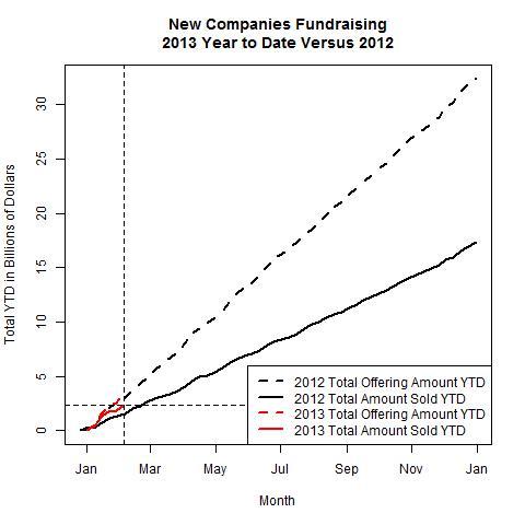 New Companies 2013 Versus 2012 as of 2013-02-04
