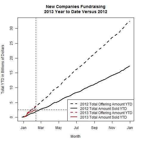 New Companies 2013 Versus 2012 as of 2013-02-11