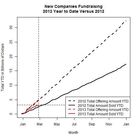 New Companies 2013 Versus 2012 as of 2013-02-25