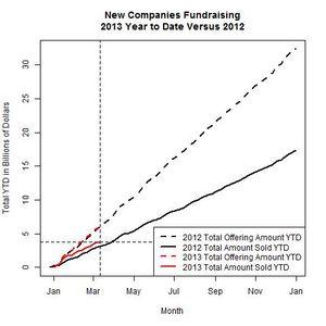 New Companies 2013 Versus 2012 as of 2013-03-11