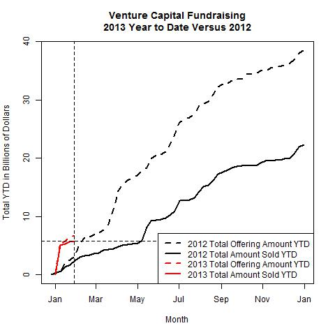 Venture Funds 2013 Versus 2012 as of 2013-01-28