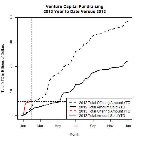Venture Funds 2013 Versus 2012 as of 2013-01-28