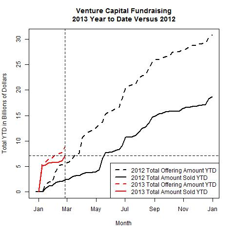 Venture Funds 2013 Versus 2012 as of 2013-02-25