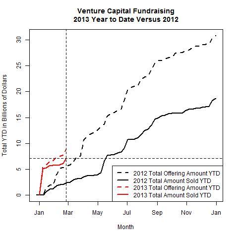Venture Funds 2013 Versus 2012 as of 2013-02-25