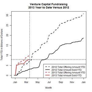 Venture Funds 2013 Versus 2012 as of 2013-03-18