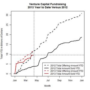 Venture Funds 2013 Versus 2012 as of 2013-04-15