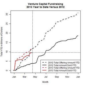 Venture Funds 2013 Versus 2012 as of 2013-04-15
