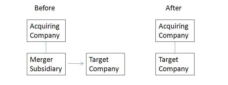 Reverse Triangular Merger Diagram