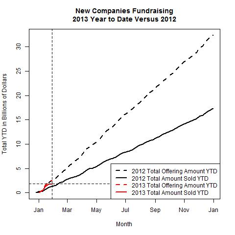 New Companies 2013 Versus 2012 as of 2013-01-28