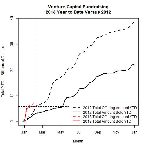 Venture Funds 2013 Versus 2012 as of 2013-02-04