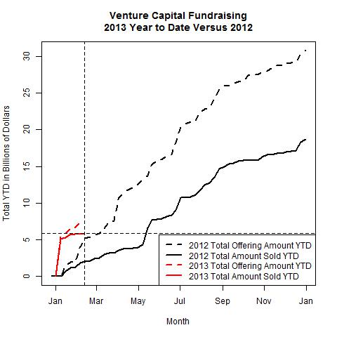 Venture Funds 2013 Versus 2012 as of 2013-02-11