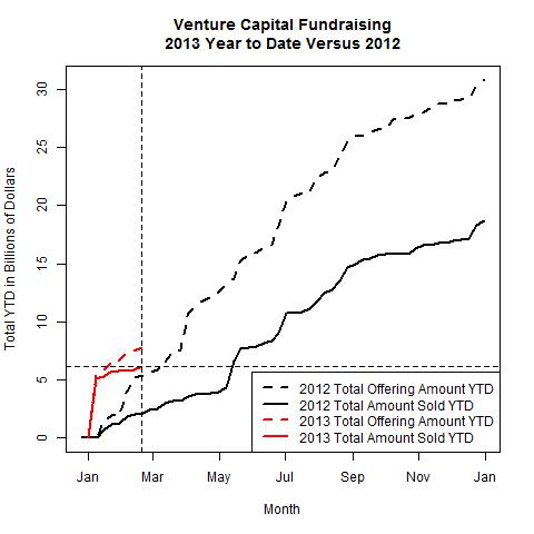 Venture Funds 2013 Versus 2012 as of 2013-02-18