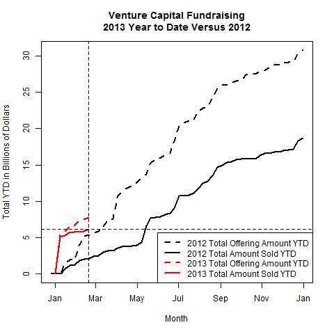 Venture Funds 2013 Versus 2012 as of 2013-02-18
