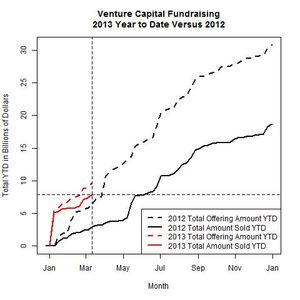 Venture Funds 2013 Versus 2012 as of 2013-03-11