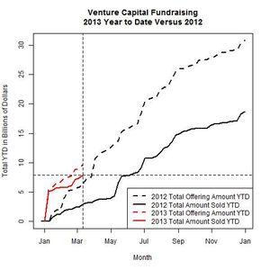 Venture Funds 2013 Versus 2012 as of 2013-03-11