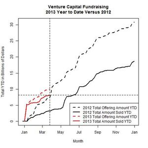Venture Funds 2013 Versus 2012 as of 2013-03-25