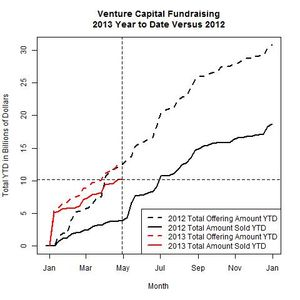 Venture Funds 2013 Versus 2012 as of 2013-04-29
