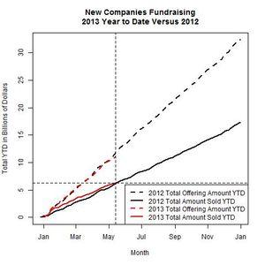 New Companies 2013 Versus 2012 as of 2013-05-13