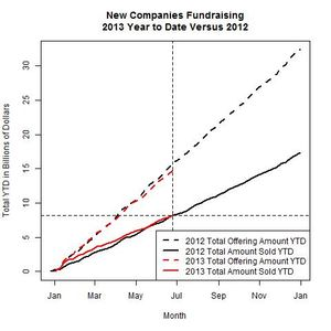 New Companies 2013 Versus 2012 as of 2013-06-24