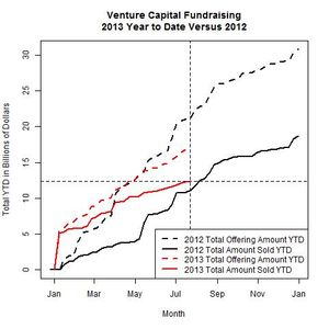 Venture Funds 2013 Versus 2012 as of 2013-07-22