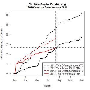 Venture Funds 2013 Versus 2012 as of 2013-08-12
