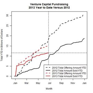 Venture Funds 2013 Versus 2012 as of 2013-06-24
