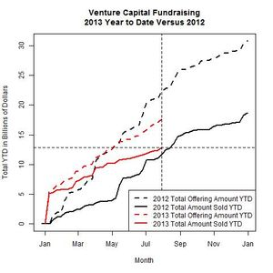 Venture Funds 2013 Versus 2012 as of 2013-07-29