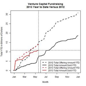 Venture Funds 2013 Versus 2012 as of 2013-05-20
