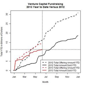 Venture Funds 2013 Versus 2012 as of 2013-06-10