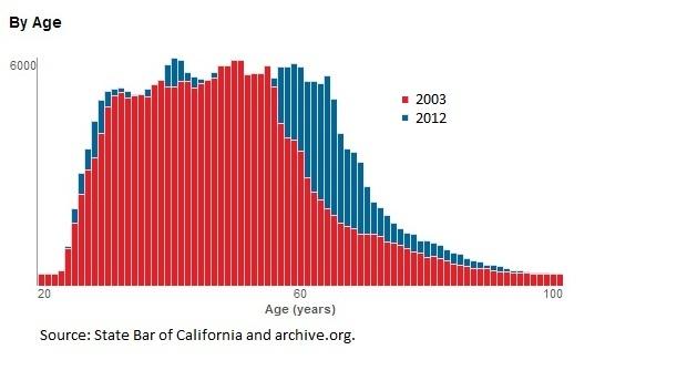 Lawyer Demographics
