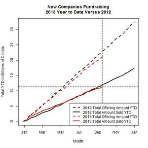 New Companies 2013 Versus 2012 as of 2013-09-16