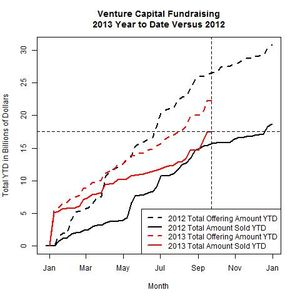 Venture Funds 2013 Versus 2012 as of 2013-09-23
