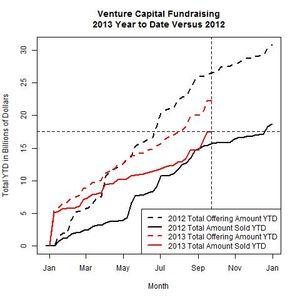 Venture Funds 2013 Versus 2012 as of 2013-09-23