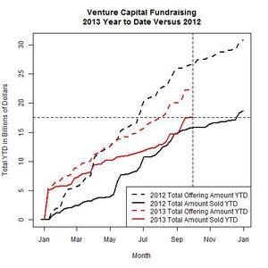 Venture Funds 2013 Versus 2012 as of 2013-09-30