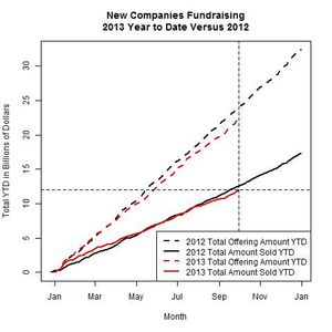 New Companies 2013 Versus 2012 as of 2013-09-30