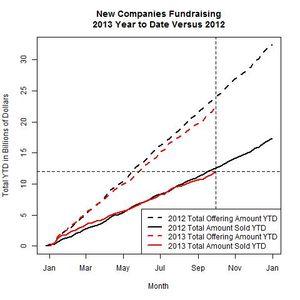 New Companies 2013 Versus 2012 as of 2013-09-30