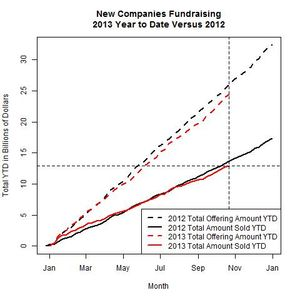 New Companies 2013 Versus 2012 as of 2013-10-21