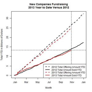 New Companies 2013 Versus 2012 as of 2013-10-28