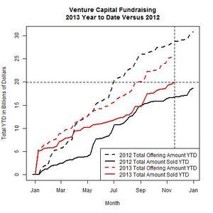 Venture Funds 2013 Versus 2012 as of 2013-11-18