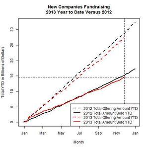 New Companies 2013 Versus 2012 as of 2013-11-25