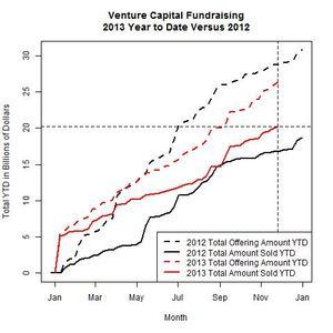 Venture Funds 2013 Versus 2012 as of 2013-11-25
