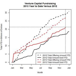 Venture Funds 2013 Versus 2012 as of 2013-12-09