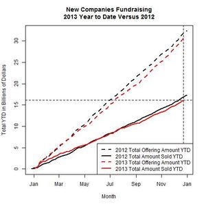 New Companies 2013 Versus 2012 as of 2013-12-23